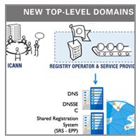 GRAFIK SCHAUBILD ICANN NEW TOP LEVEL DOMAINS NEW TLDS GTLDS
